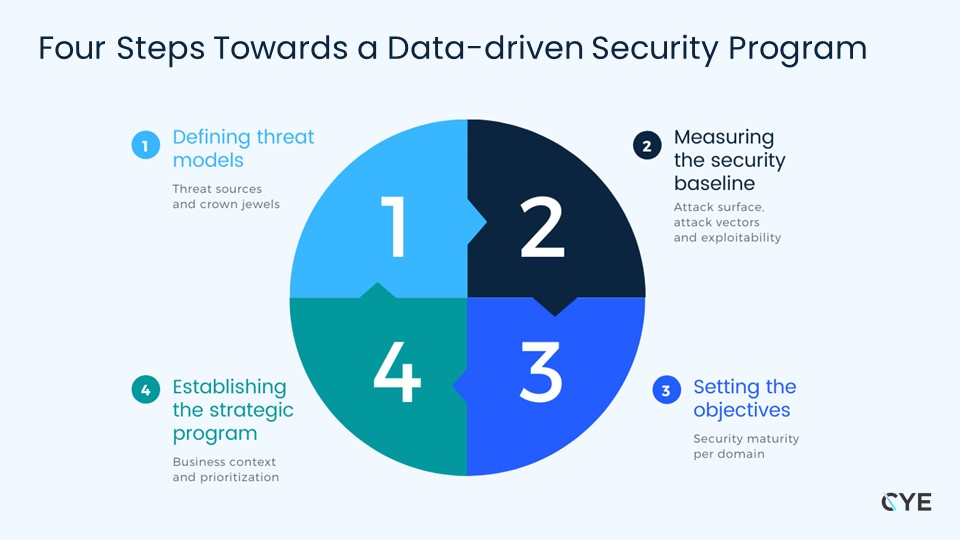 Four step model towards achieving a data-driven cybersecurity program by CYE security