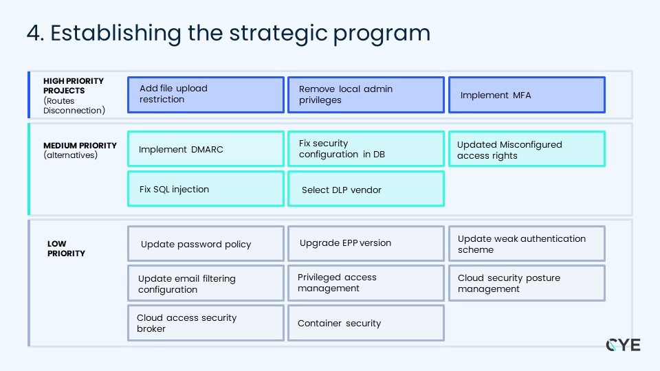 Establishing the security program by prioritizing the security tasks - CYE